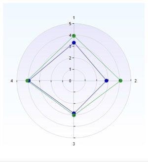 spindeldiagramexempel