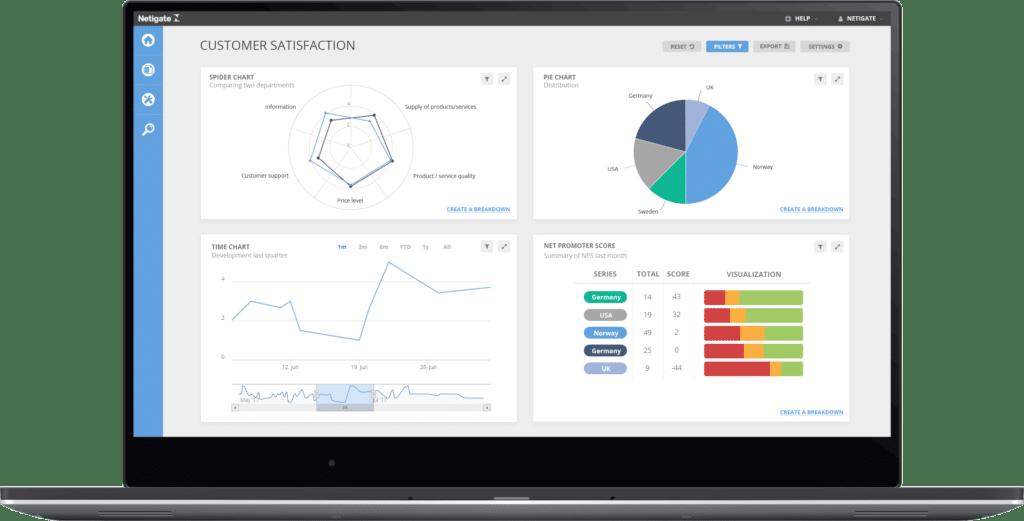 Visualiser nøkkeltall med interaktive dashboards - Netigate