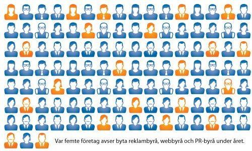 Marknadsbarometer Q1 2013: Svenska marknadschefer ser ljust på framtiden