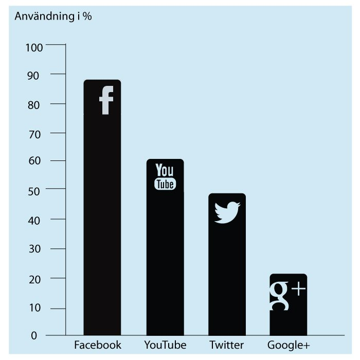 Marknadsbarometer Q1 2013: Facebook största forumet för företag