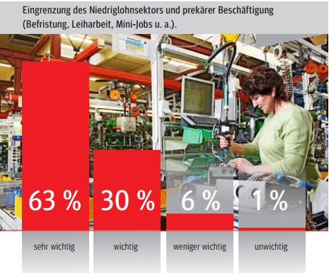 IG Metall Umfrage präkere Beschäftigung