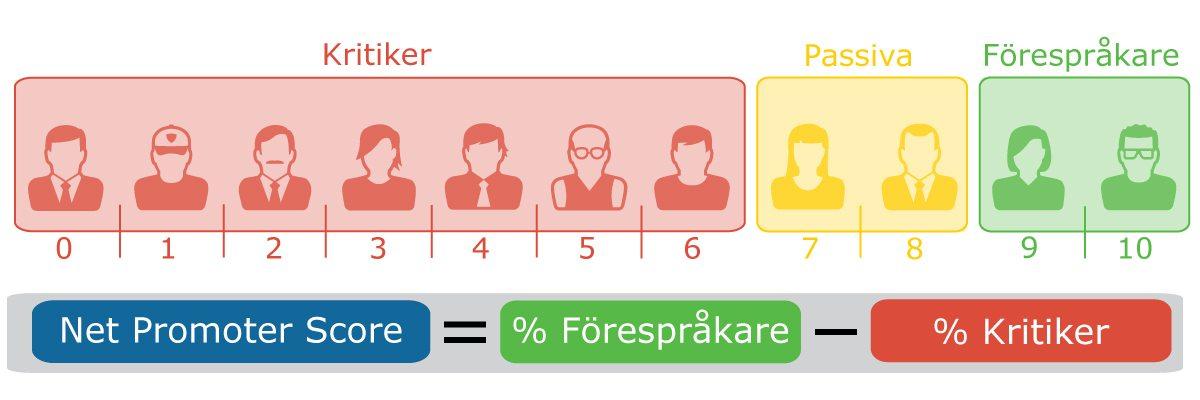 ett modell över kundlojalitet med Net Promoter Score