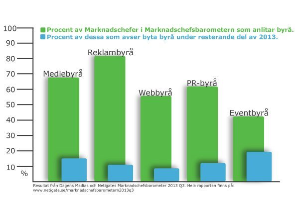 byta-byra-marknadschefsbarometern2013q3