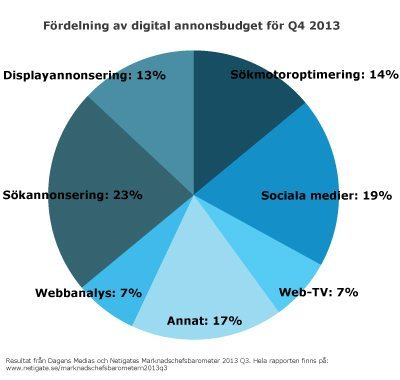 fordelning-annonsbudget-marknadschefsbarometern2103