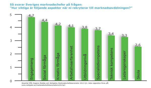 viktigt-rekrytering-marknadschefsbarometern