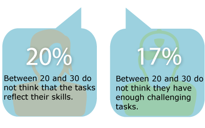 Younger employees want more varied tasks