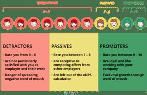 eNPS Netigate Detractors Passives Promoters