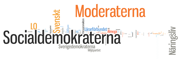 wordcloud-inflytelserika-organisationer