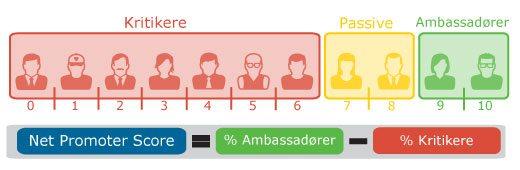 NPS-lojale-kunder