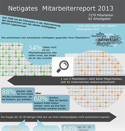 Infografik Mitarbeiteruntersuchung