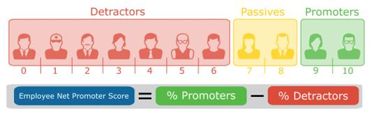 hvordan måle employee net promoter score