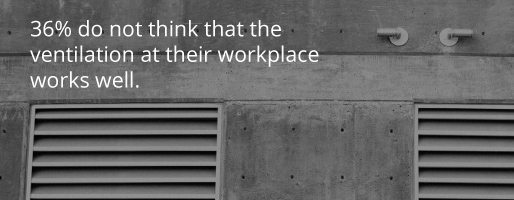 36 percent want better ventilation at their workplace according to Voice of employee surveys