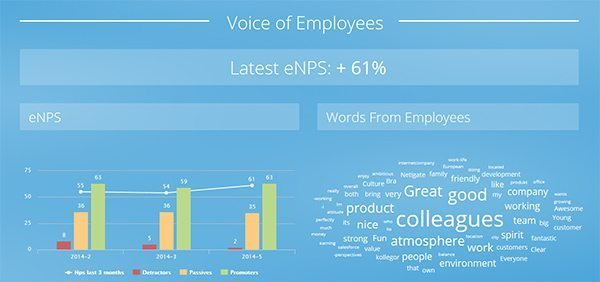 Dashboard eNPS Employee Net Promoter Score