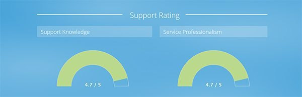 support rating dashboard