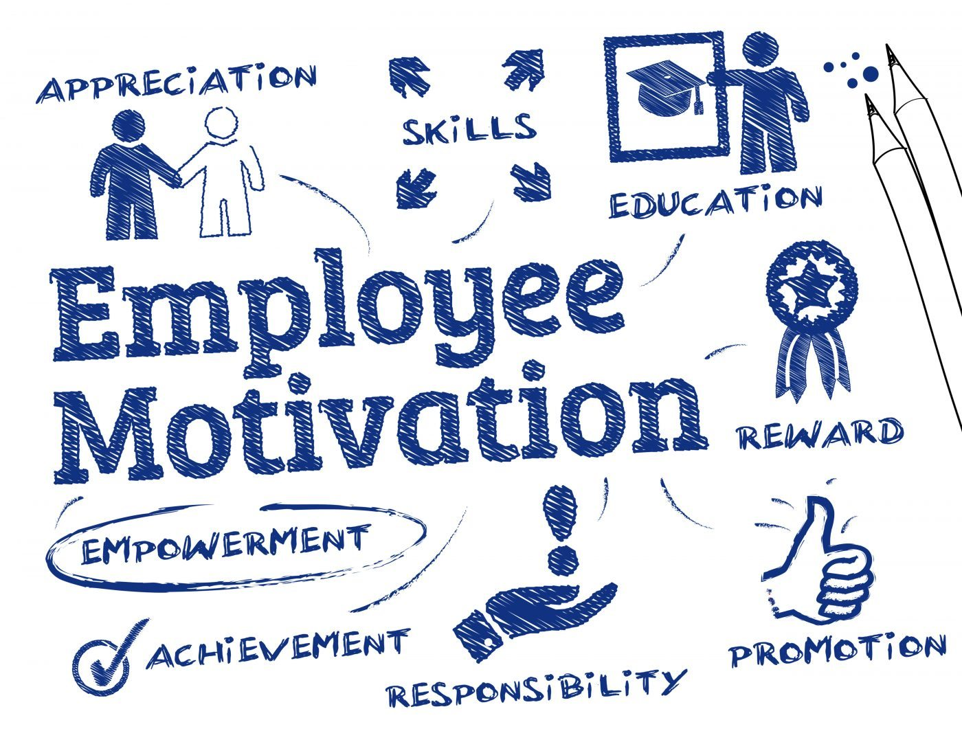 a chart showing How to increase Employee Motivation