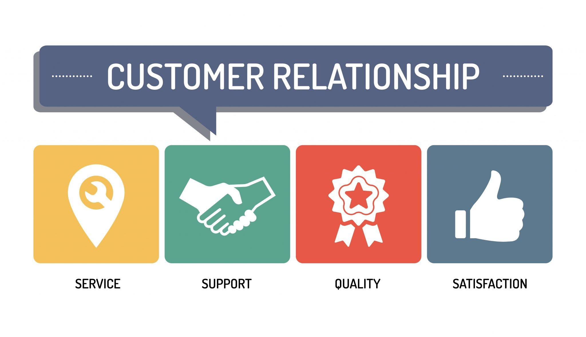 Steigern Sie Kundenzufriedenheit mit Churn-Surveys