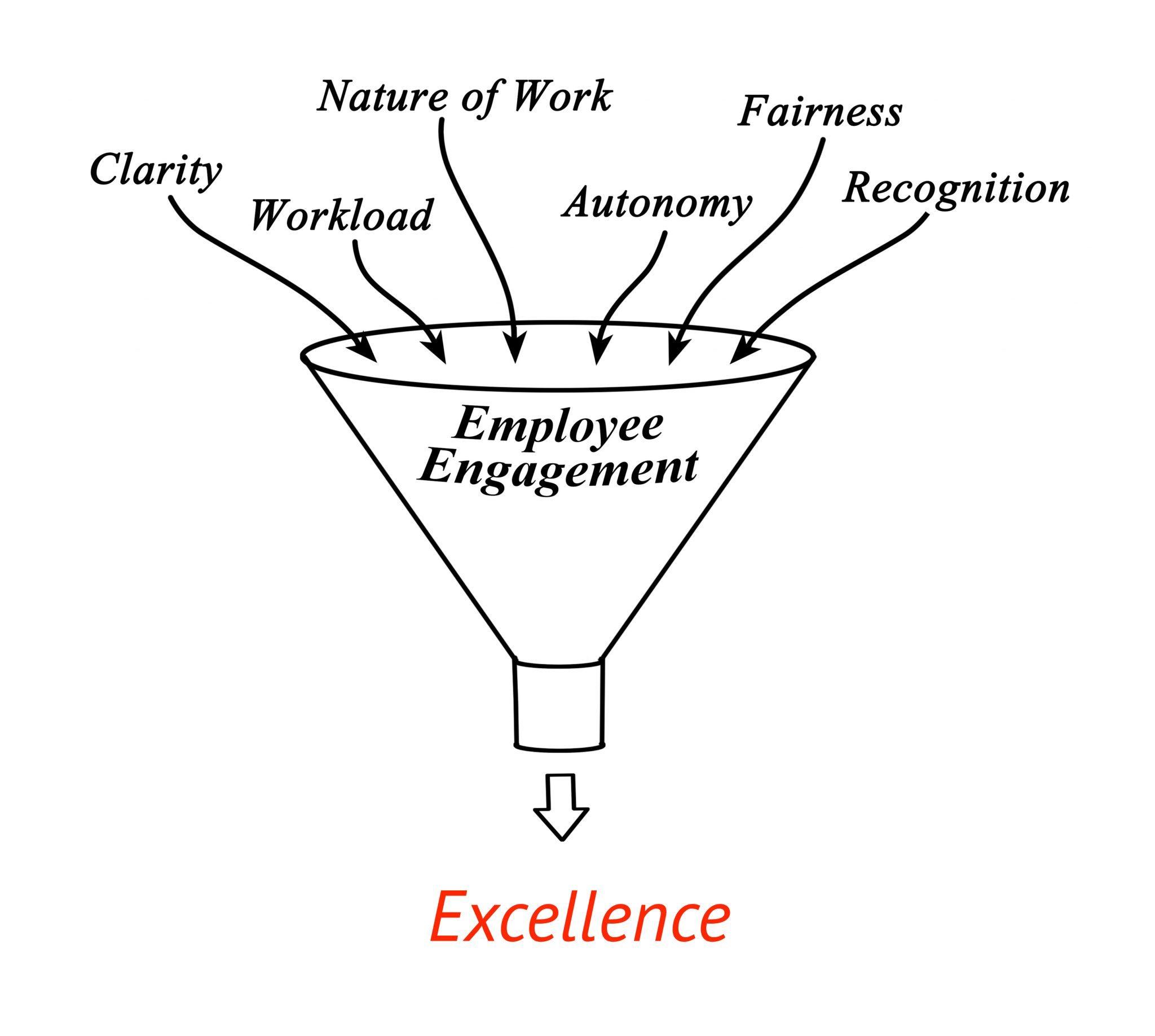 mät medarbetarengagemanget - alla ingredienser som ger en bra arbetsplats