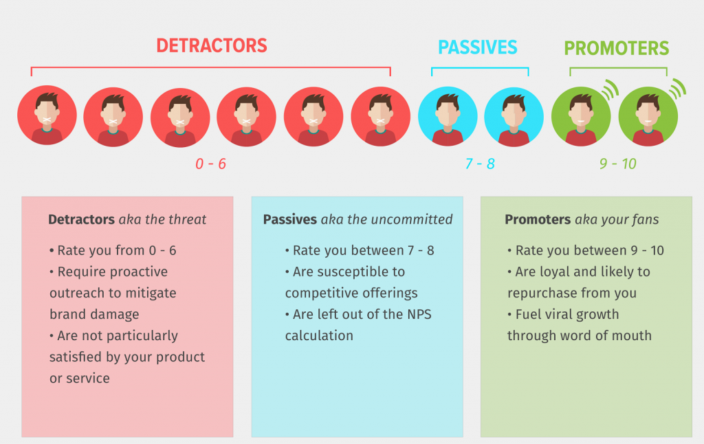 NPS Detractors Passives and Promoters
