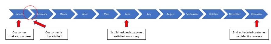 Graf som viser kundetilfredshetsundersøkelser