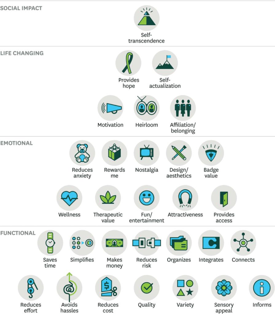 Behovspyramiden som illustrerer net promoter score og omsetning