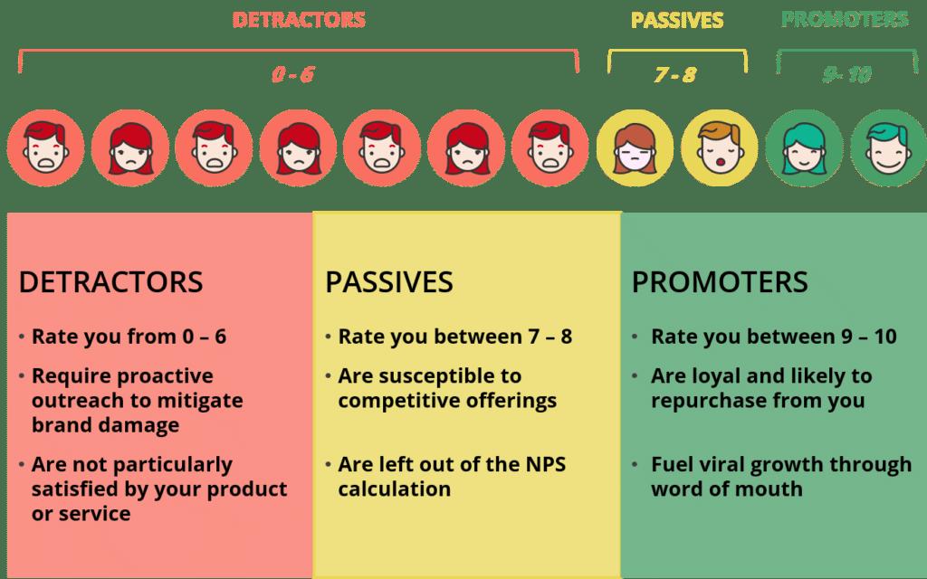 Customer satisfaction chart, detractors, passives, promoters, NPS survey, net promoter score
