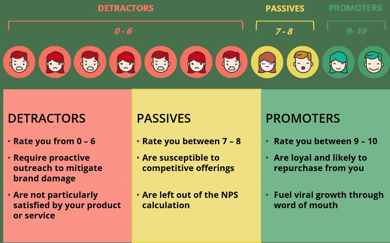 Customer satisfaction chart, detractors, passives, promoters