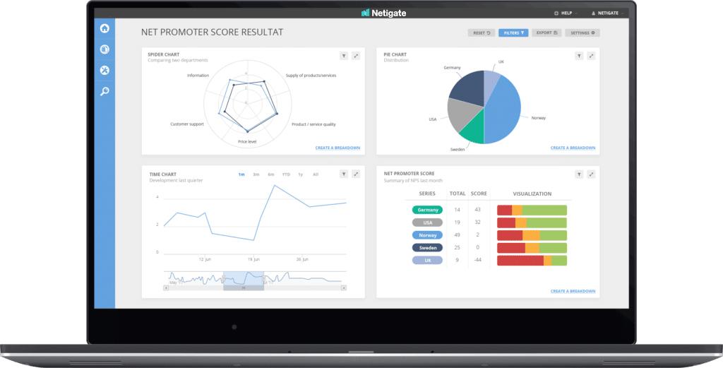 Mät och analysera Net Promoter Score (NPS) i realtid med Netigate