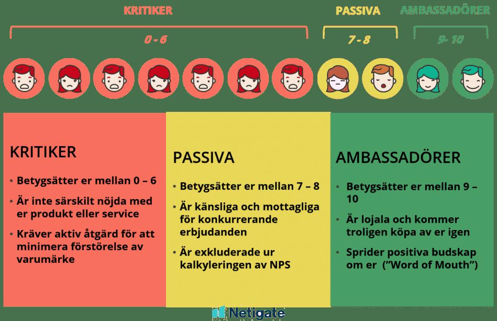 Net Promoter Score (NPS) grupper - Kritiker, Passiva, Ambasadörer