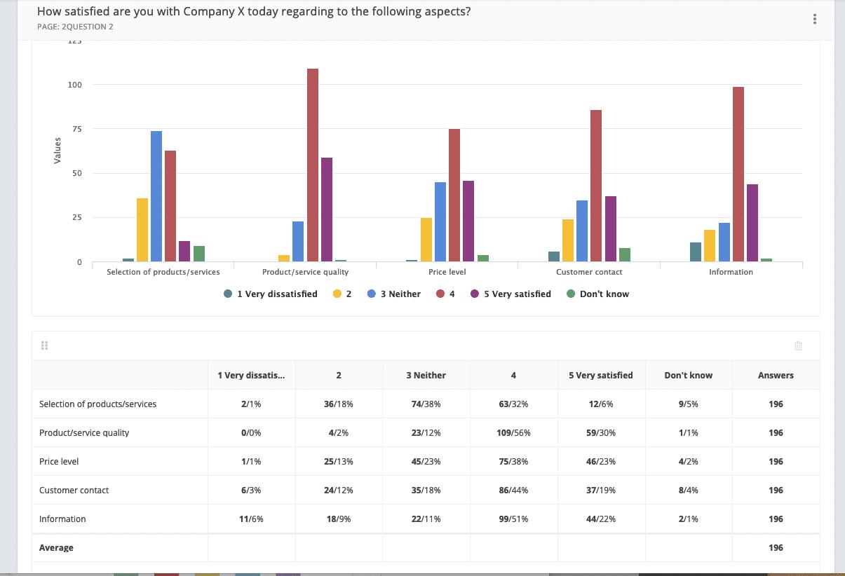 Netigate report - big data