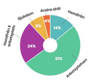 Netigates undersökning: Procent som arbetar hemifrån