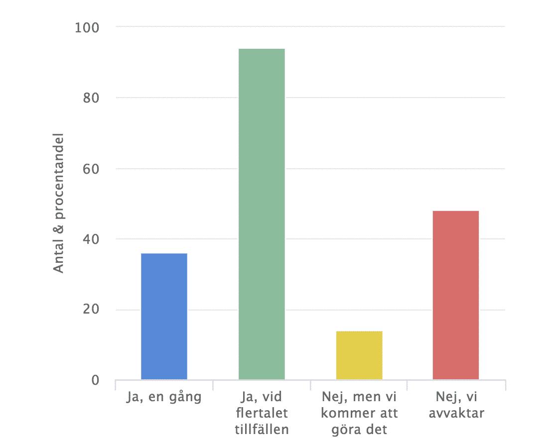 graf på hur ofta ledning har kommunicerat till anställda om coronavirus