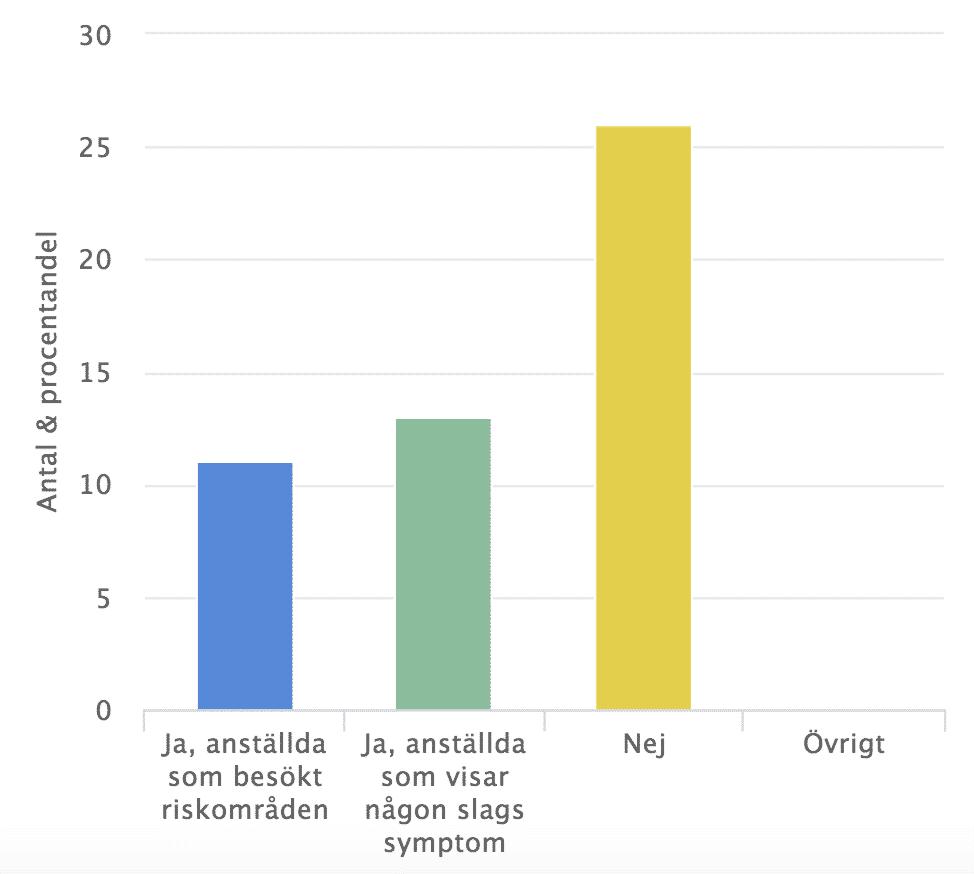 Graf på hur många som jobbar hemifrån för att minska smittspridning av coronavirus i Sverige
