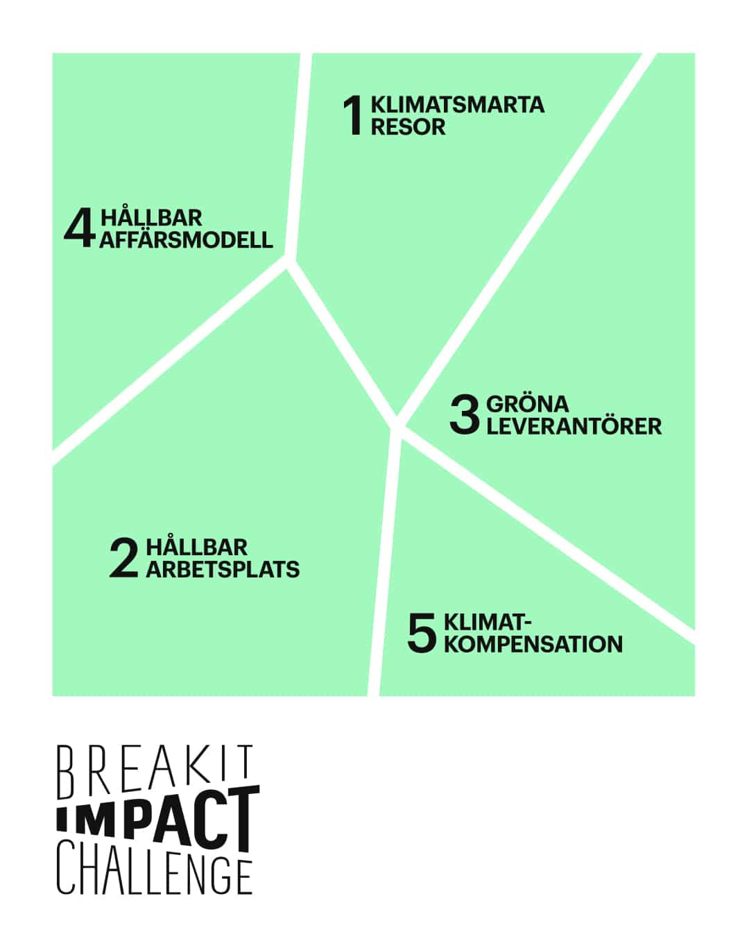 Diplom från Breakit Impact Challenge