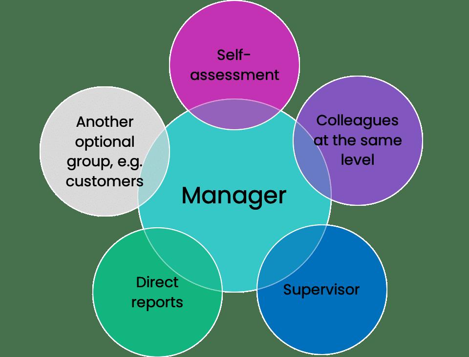 EN_360-degree feedback diagram