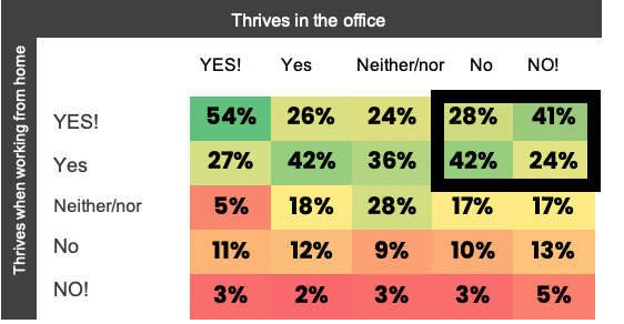 EN_Thriving at home versus in the office_diagram