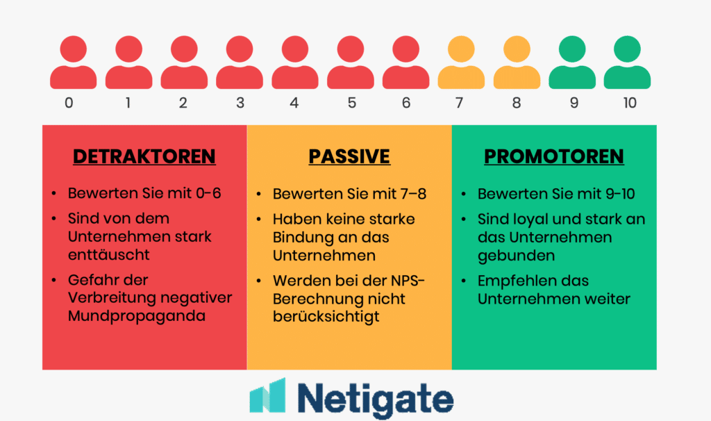 eNPS Employee Net Promoter Score – how engaged are your employees?