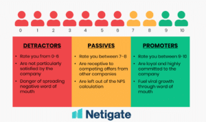 Nps The Ultimate Guide To The Net Promoter Score Netigate