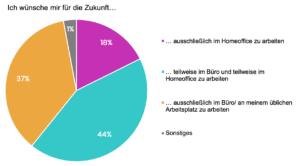 Netigate-Umfrage_Arbeiten-von-zu-Hause-aus-Corona2