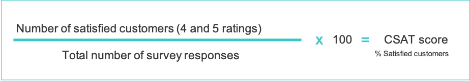 How to calculate your CSAT score: divide the number of satisfied customers (those who responded with a 4 or a 5) by the total number of survey responses, before multiplying that figure by 100 to get your CSAT score as a percentage.