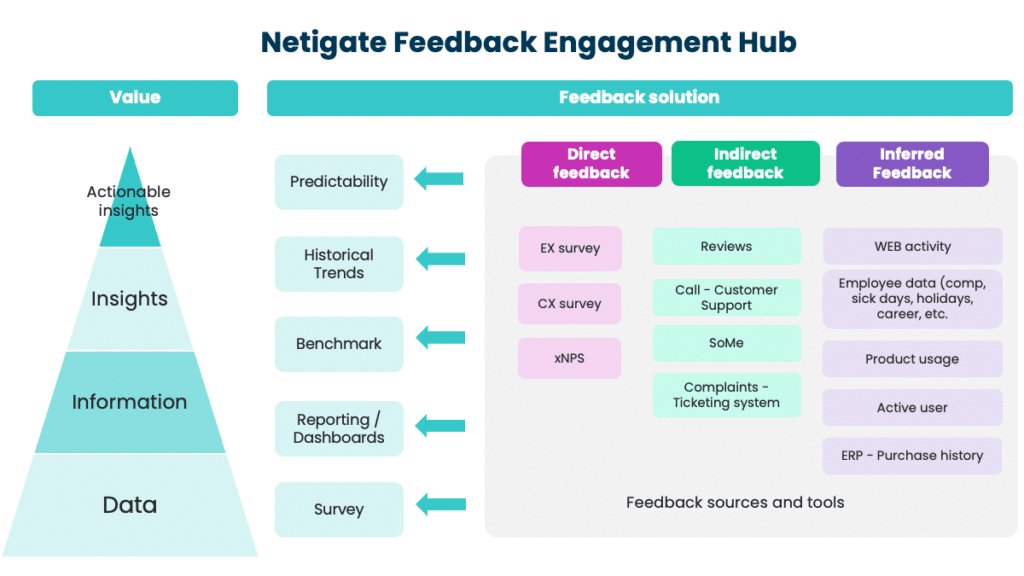 Feedback as a service - Netigate's feedback engagement hub
