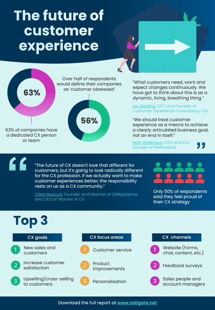 The future of cx infographic